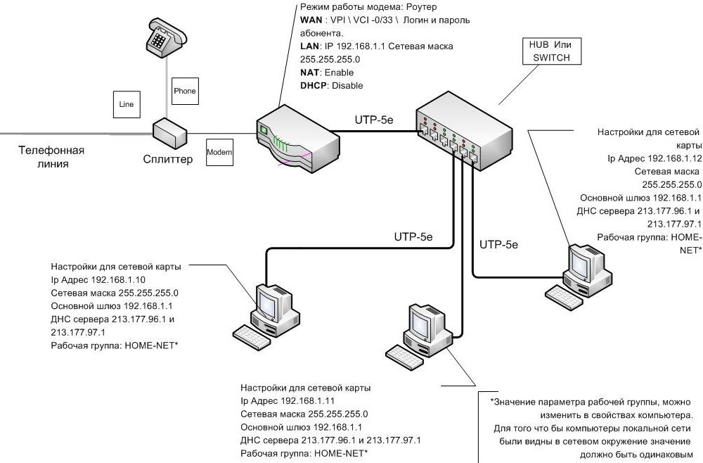 компьютера с Интернетом