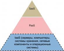 Модели облачного сервиса