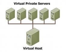 Виртуальный выделенный сервер VPS