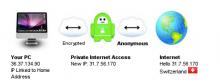 VPN Private Internet Access